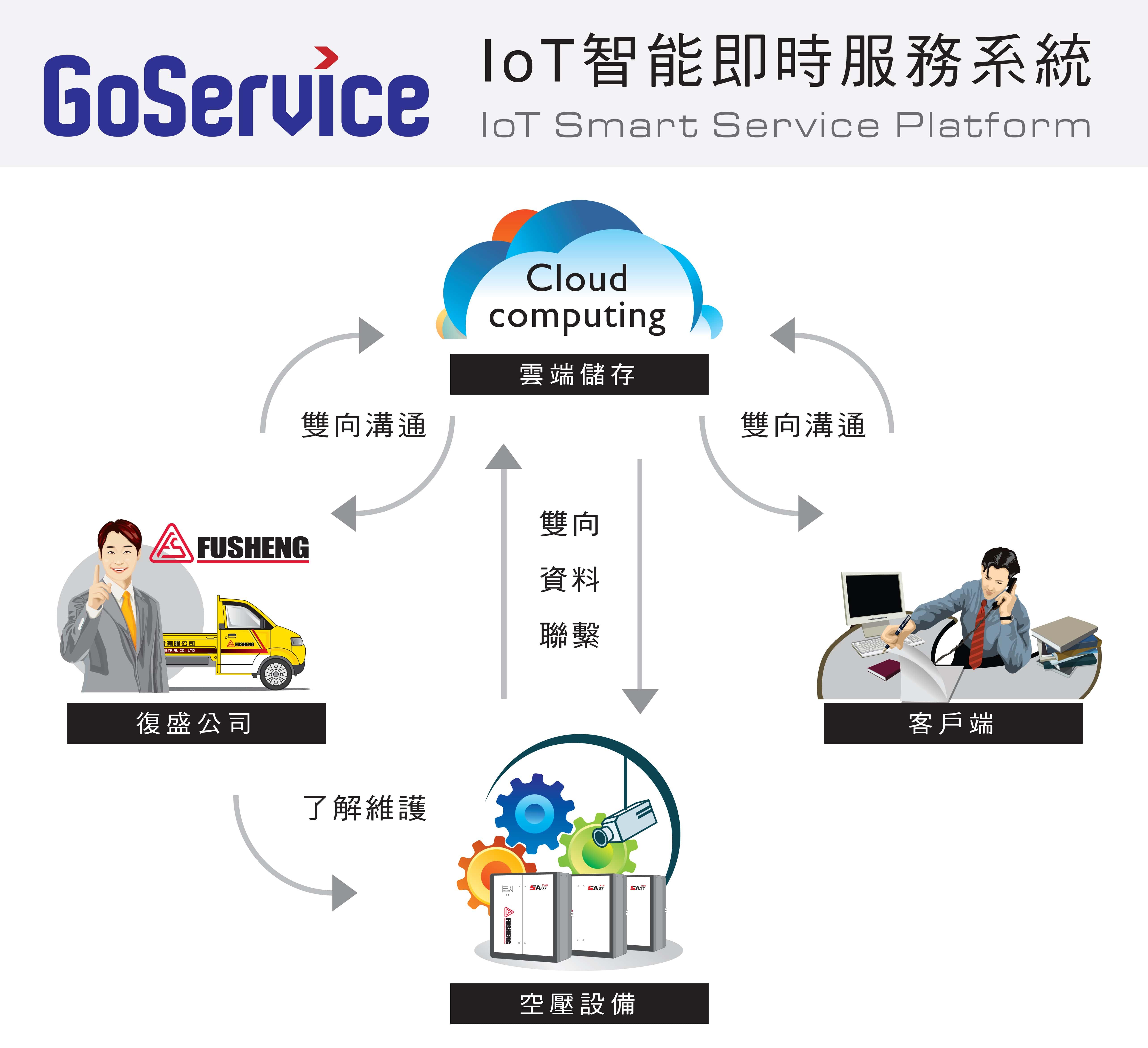 ind_images/CompanyNews/2015-2016/20160201_復盛_Go_Service_IoT_智能即時系統_強大.jpg